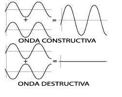 foto ondas destructivas